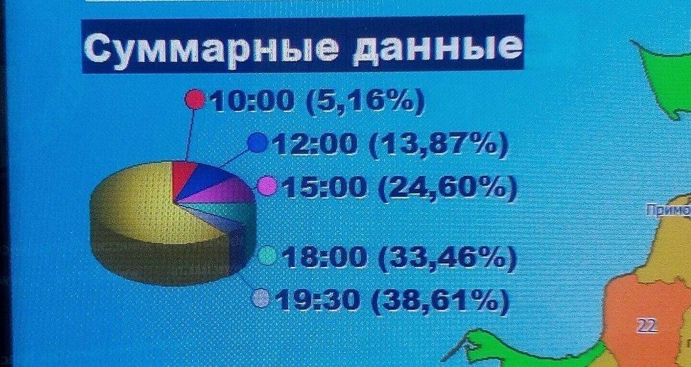 На Кубани завершился единый день голосования