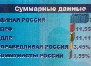 На Кубани заканчивается подсчет голосов единого дня голосования