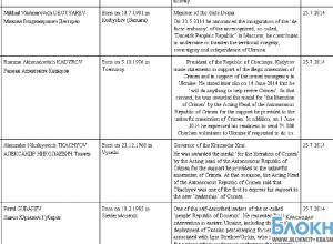 Губернатор Краснодарского края попал в санкционный список ЕС