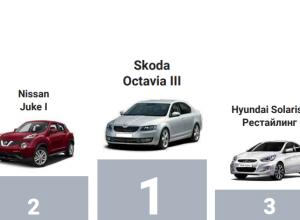 Эксперты рассказали, какие автомобили стоит покупать кубанцам, а какие нет