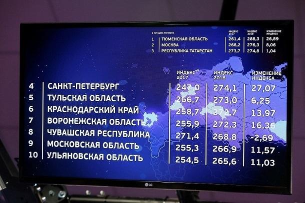 На 6 месте оказалась Кубань в национальном рейтинге состояния инвестиционного климата