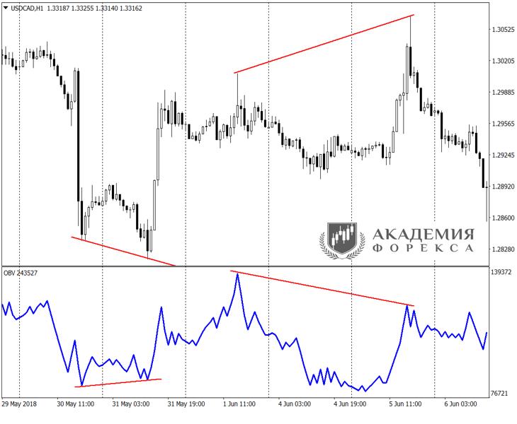 Роль индикаторов в работе на рынке Форекс