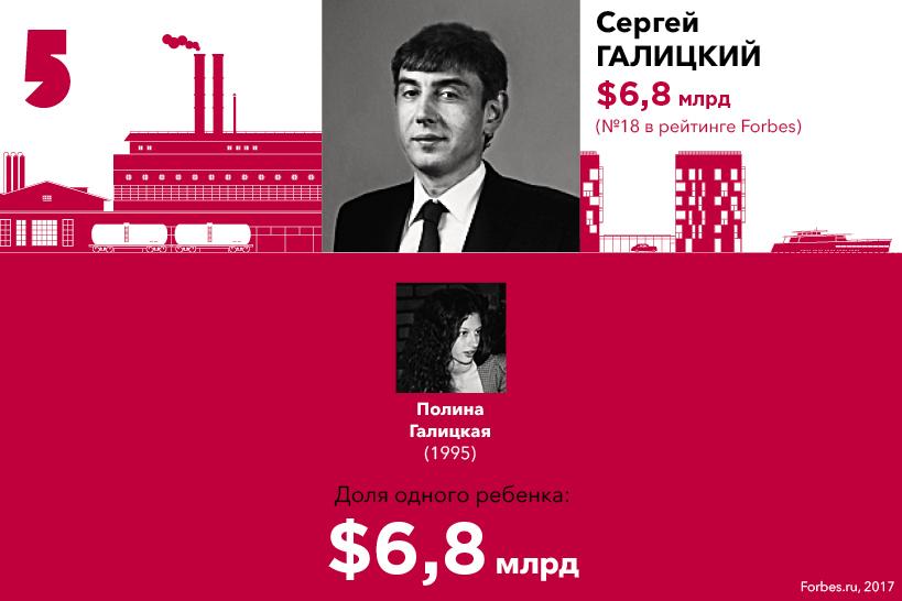 Дочь Сергея Галицкого попала на 5 место списка богатейших наследников России