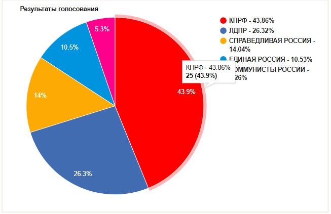 ВЮгре завершена регистрация претендентов навыборы