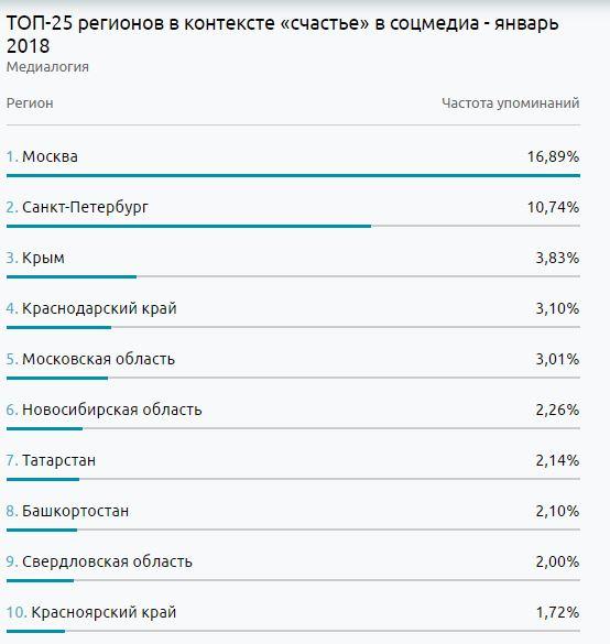 Уральский регион вошел в 10-ку  самых счастливых в РФ